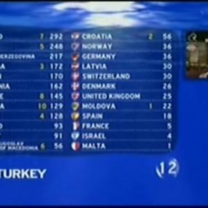 Scoreboard Finale 2006