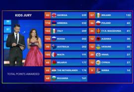 classifica-junior-eurovision-2016