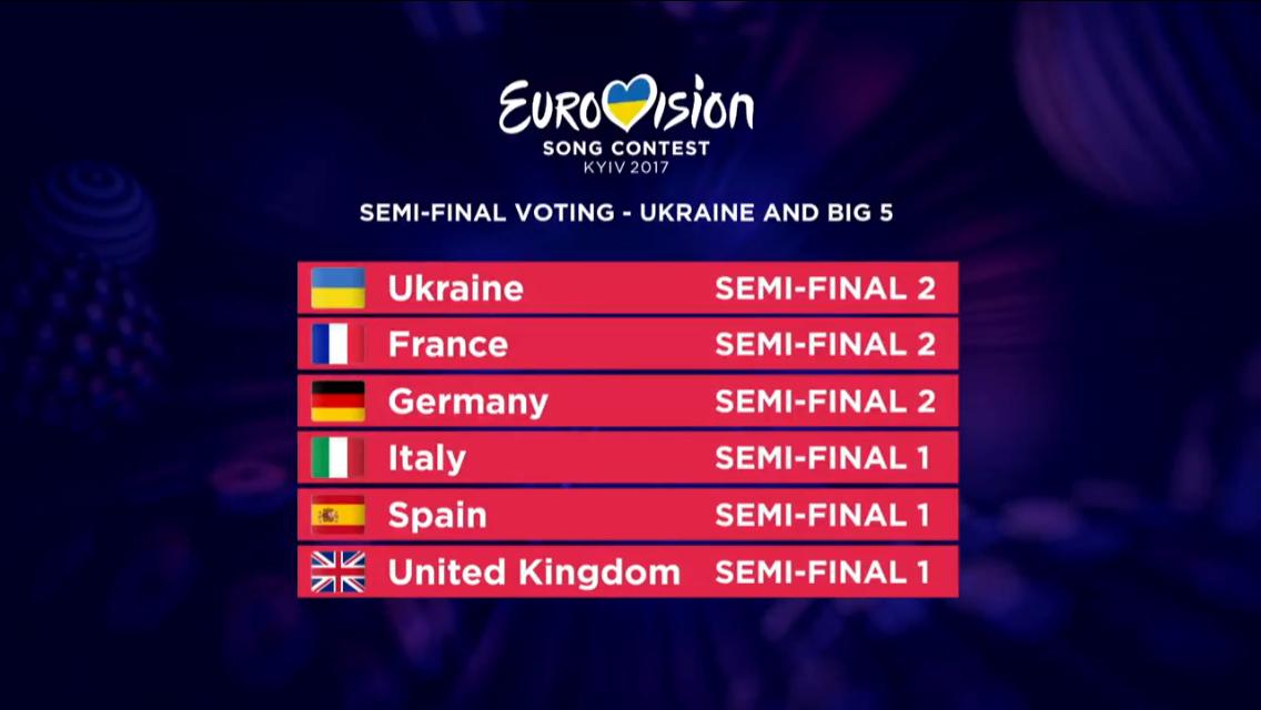 Eurovision 2017 - I risultati del sorteggio per le ...